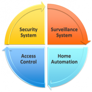 Automation – The Growing Trend | Protectus Security | Home & Business Security Systems Dallas Texas